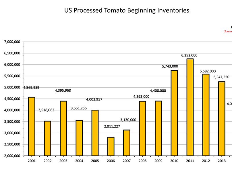 US Beginning Inventories