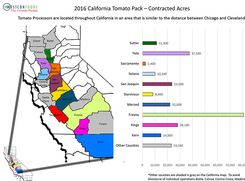 Primary Growing Regions California