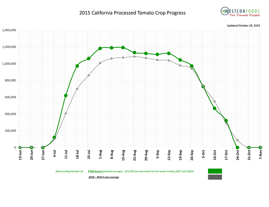 2015 California Processed Tomato Crop Report