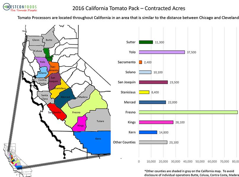 Primary Growing Regions California