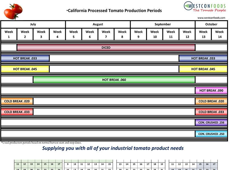 CA Tomato Production Periods
