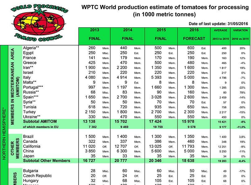 WPTC World Production Estimate in Metric Tons