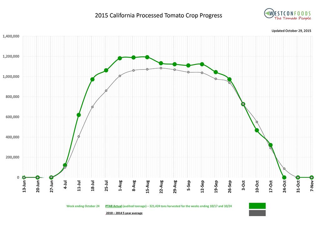 2021 California Processed Tomato Crop Report
